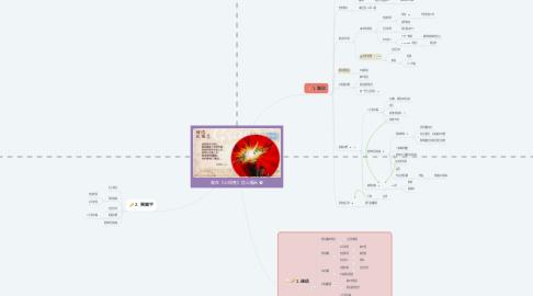 Mind Map: 栽在《心得集》信心醫治