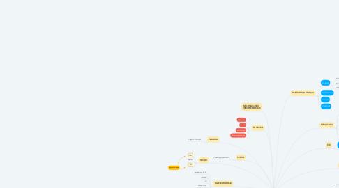 Mind Map: INFORMACIJSKI SUSTAVI