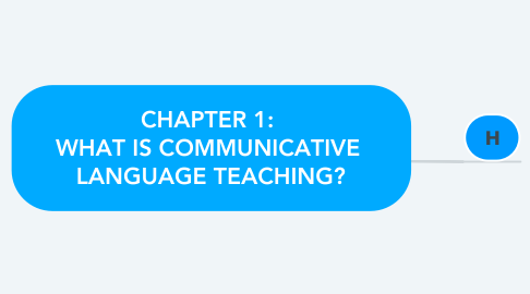 Mind Map: CHAPTER 1:  WHAT IS COMMUNICATIVE  LANGUAGE TEACHING?