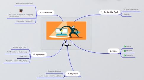 Mind Map: El Plagio