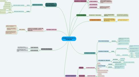 Mind Map: GENERALIDADES DE LA ECONOMIA