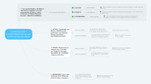 Mind Map: CLASIFICACION Y CARACTERISTICAS DE LAS CUENTAS DEL BALANCE