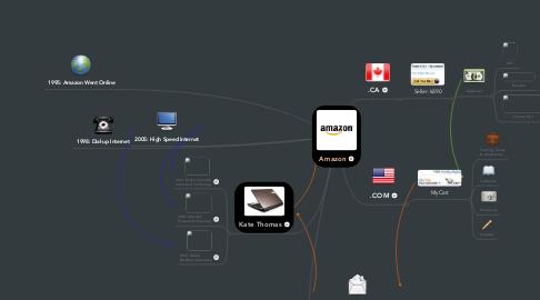 Mind Map: Amazon