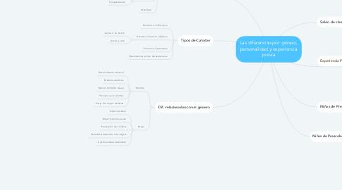 Mind Map: Las diferencias por género, personalidad y experiencia previa