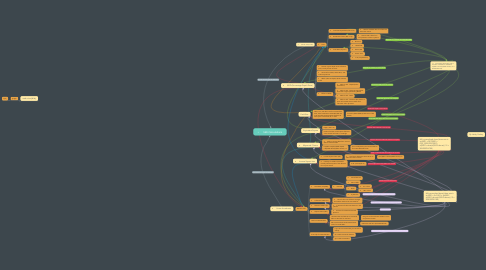 Mind Map: •SSD Calculations