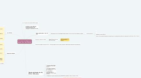 Mind Map: Processo de Adoção no Brasil - Art. 39 a 52 ECA
