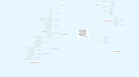Mind Map: LA HISTORIA Y SU RELACIÓN CON TODO PENSAMIENTO HUMANO