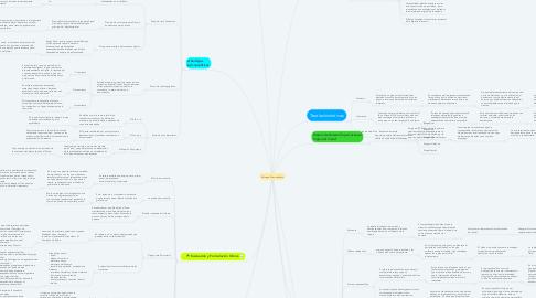 Mind Map: Enfoque Psicoanalítico