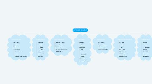 Mind Map: EDT SMART BRACELET