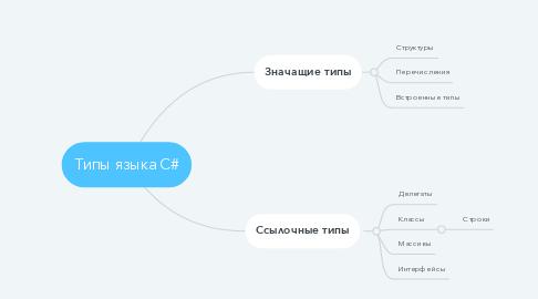 Mind Map: Типы языка С#
