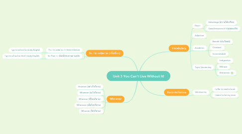 Mind Map: Unit 3 You Can't Live Without It!