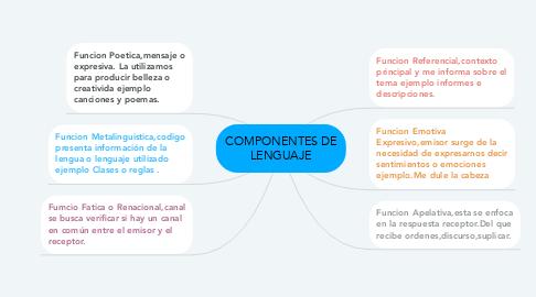 Mind Map: COMPONENTES DE LENGUAJE