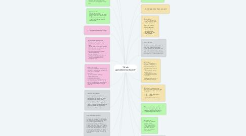 """Mind Map: """"IK als godsdienstleerkracht"""""""
