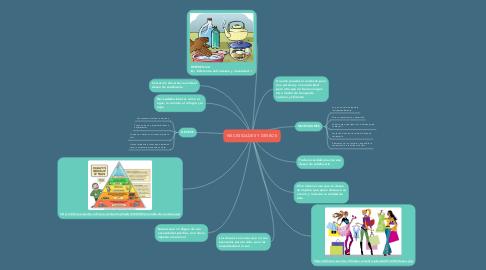 Mind Map: NECESIDADES Y DESEOS