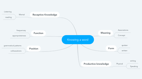 Mind Map: Knowing a word