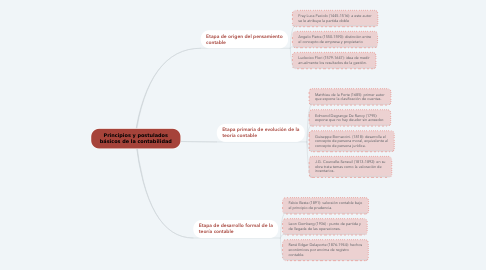 Mind Map: Principios y postulados básicos de la contabilidad