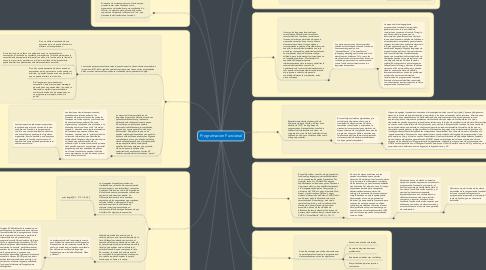 Mind Map: Programacion Funcional