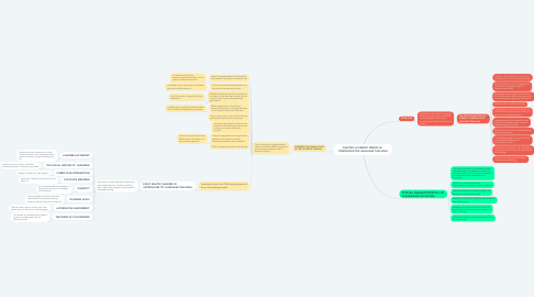 Mind Map: CHAPTER 4:CURRENT TRENDS IN   COMMUNICATIVE LANGUAGE TEACHING