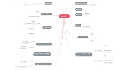 Mind Map: Who Am I?