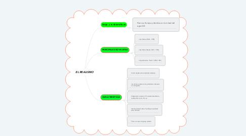 Mind Map: EL REALISMO