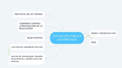 Mind Map: EDUCACIÓN PÚBLICA UNIVERSITARIA