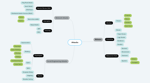Mind Map: Attacks