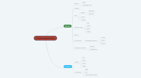 Mind Map: Productos agropecuarios