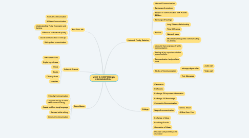 Mind Map: WHAT IS INTERPERSONAL COMMUNICATION ?
