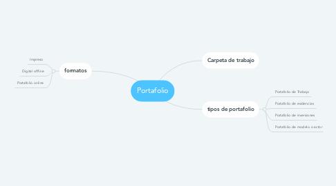 Mind Map: Portafolio
