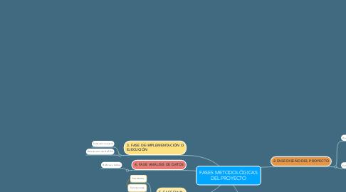 Mind Map: FASES METODOLÓGICAS DEL PROYECTO