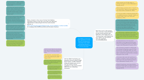Mind Map: The USDA's current food label regulations, and lack thereof, are allowing for consumers to be misled and aiding mistrust for conventional products and must be amended.