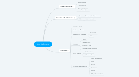 Mind Map: Uso do Sistema
