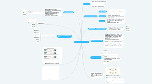 Mind Map: PPP (Protocolo Punto a Punto)