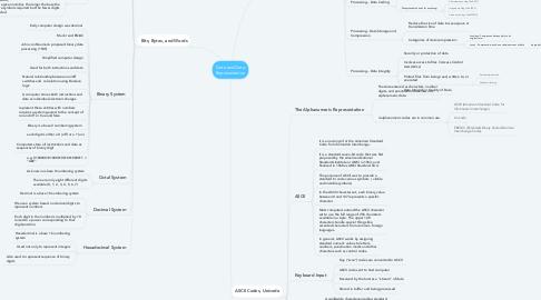 Mind Map: Data and Data Representation