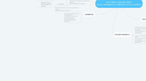 Mind Map: FACTORES QUE INFLUYEN  EN EL DESARROLLO INFANTIL DE 4 A 8 AÑOS