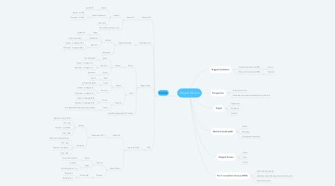Mind Map: Simple Queue