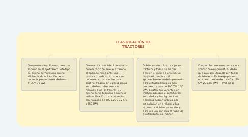 Mind Map: CLASIFICACIÓN DE TRACTORES
