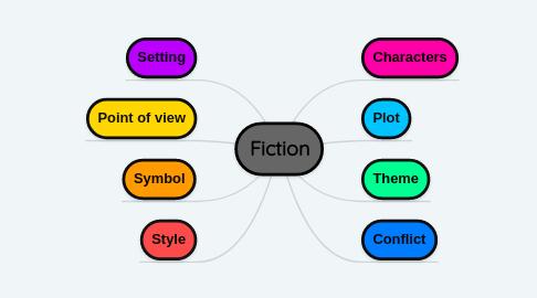 Mind Map: Fiction