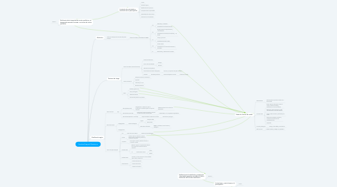 Mind Map: Paralisis Braquial Obstetrica