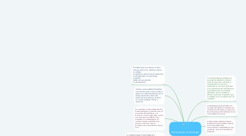 Mind Map: los mecanismos de la señalizació celular