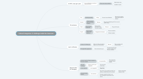 Mind Map: Cultural integration: A challenge inside the classroom