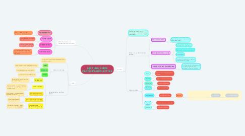 Mind Map: LECTURA COMO PARTICIPACIÓN ACTIVA