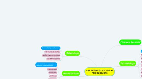 Mind Map: LAS PRIMERAS ESCUELAS PSICOLÓGICAS