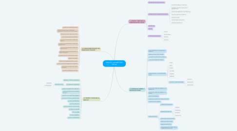Mind Map: UNIDAD I ALFABETIZAD VISUAL