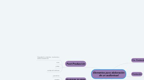 Mind Map: Elementos para elaboración de un audiovisual