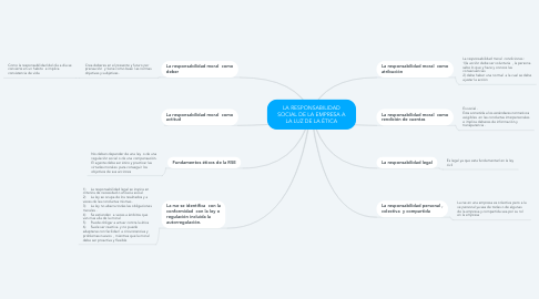 Mind Map: LA RESPONSABILIDAD SOCIAL DE LA EMPRESA A LA LUZ DE LA ÉTICA
