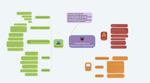 Mind Map: Информационная безопасность в образовании