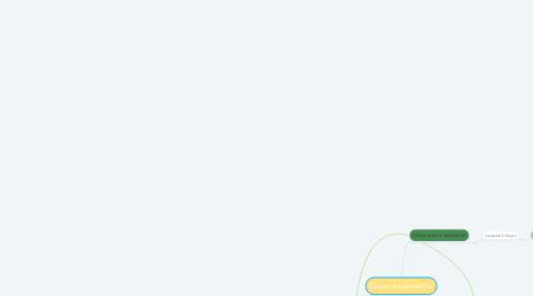 Mind Map: Desarrollo Sostenible