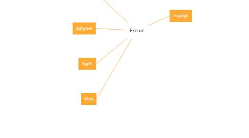 Mind Map: Freud