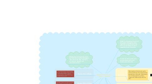 Mind Map: MEDIA BY CRYSTAL JOY C. TABAT 11 HUMSS A
